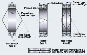 bearing duplex angular contact