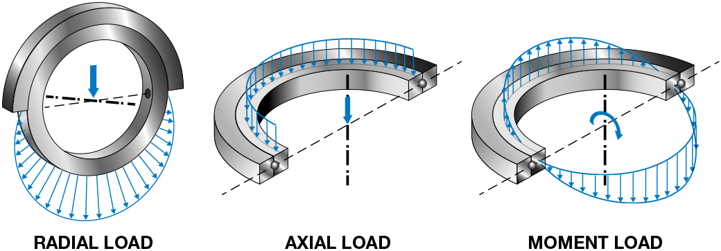 Slewing Rings (Turntable Bearings) Technical Information