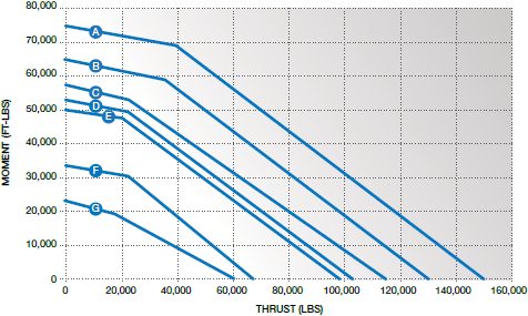 load curves for SK6 series slewing rings